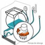 lave-linge-pompe-vidange